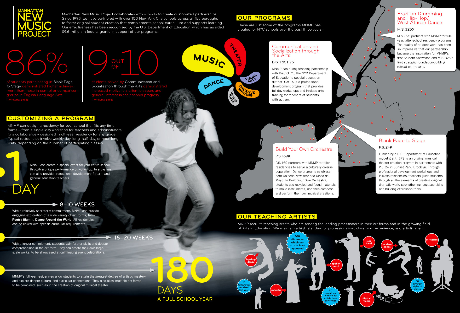 case-studies_MNMP-infographic